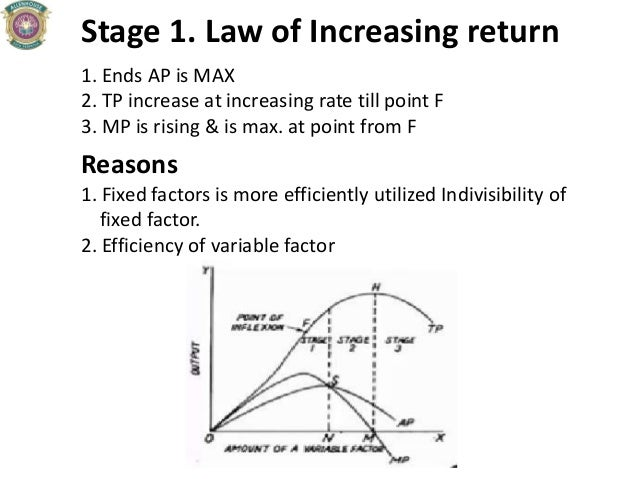 Stage 1. Law of Increasing return 1. Ends AP is MAX 2. TP increase at increasing rate till point F 3. MP is rising & is ma...