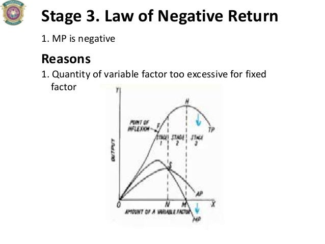 Stage 3. Law of Negative Return 1. MP is negative Reasons 1. Quantity of variable factor too excessive for fixed factor