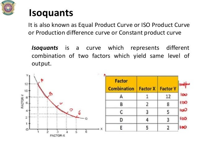 Isoquants It is also known as Equal Product Curve or ISO Product Curve or Production difference curve or Constant product ...