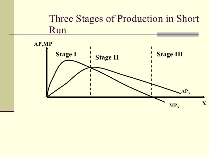 three stages of production The stages of production to simplify the understanding of a production function, it is common to divide its range into 3 stages in stage 1 (from the starting point to point b) the variable input is being used with.