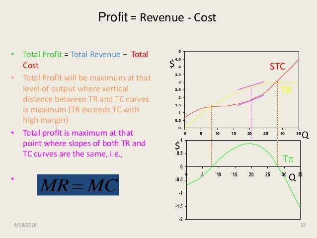 profit maximization ethical theory The discussion will then return mitted to maximizing its profit will necessarily to the ethical dimension of profit maximization decide otherwise it will carefully weigh the con- including the argument as famously advanced by siderable cost of treating the waste against paying milton friedman in his 1970 new york times the small fine.