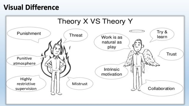 theory x theory y Theory x and theory y, put forward by douglas mcgregor, describe two contrasting models of workforce motivation and management theory x is a much more traditional management style.