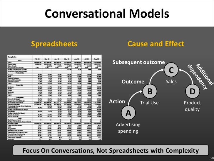 Spreadsheets<br />Cause and Effect<br />30<br />Conversational Models<br />Subsequent outcome<br />C<br />Additional<br />...