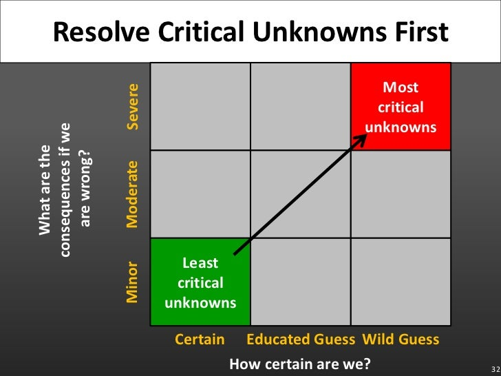 32<br />Resolve Critical Unknowns First<br />Most critical unknowns<br />Severe<br />What are the consequences if we are w...