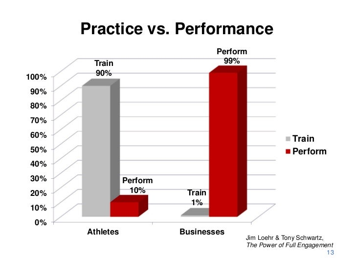 Practice vs. Performance                                     Perform        Train                         99%100%    90%90...