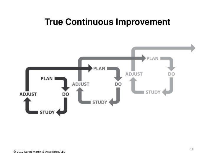 True Continuous Improvement                                                    18©2012KarenMartin&Associates,LLC