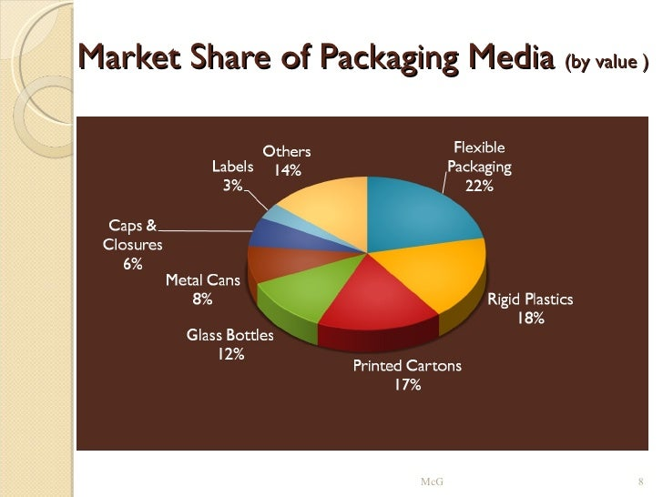 the packaging industry in india Packaging companies in india : top 10 packaging companies in india, flexible packaging companies in india, indian packaging industry.