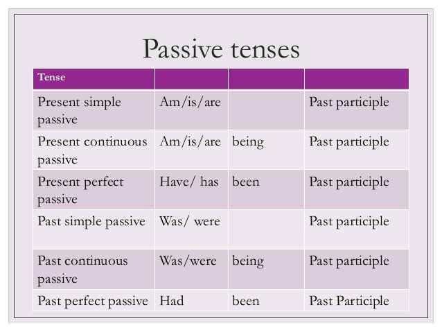 The passive Voice presentation