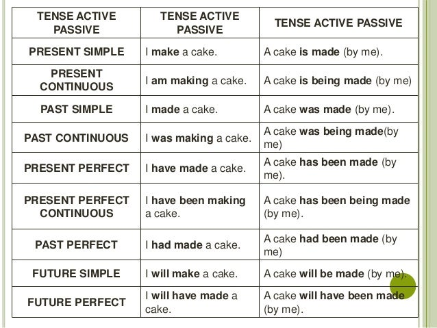 active and passive voice examples for all tenses pdf