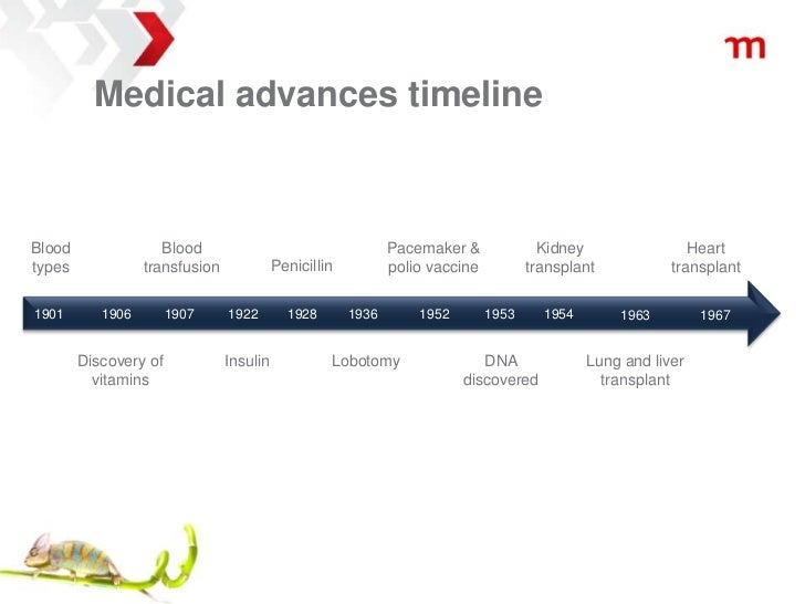 an outline of the medical breakthroughs in the 20th century At the start of the twentieth century, there was a revolution in technology that  affected all aspects of military medicine advances such as the telephone and.