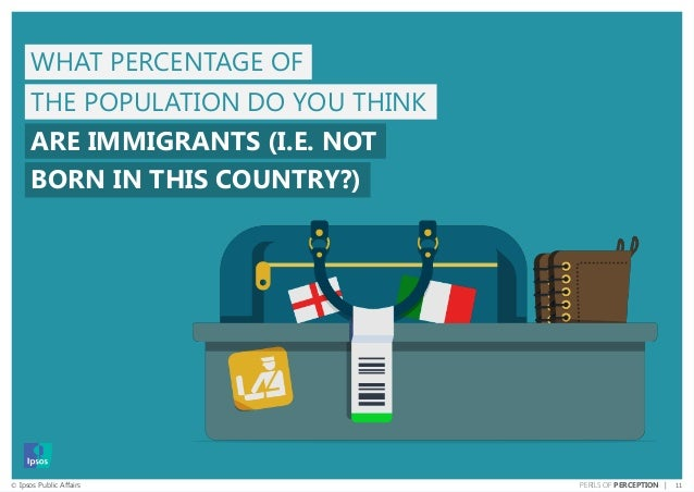 11© Ipsos Public Affairs PERILS OF PERCEPTION | THE POPULATION DO YOU THINK ARE IMMIGRANTS (I.E. NOT WHAT PERCENTAGE OF BO...