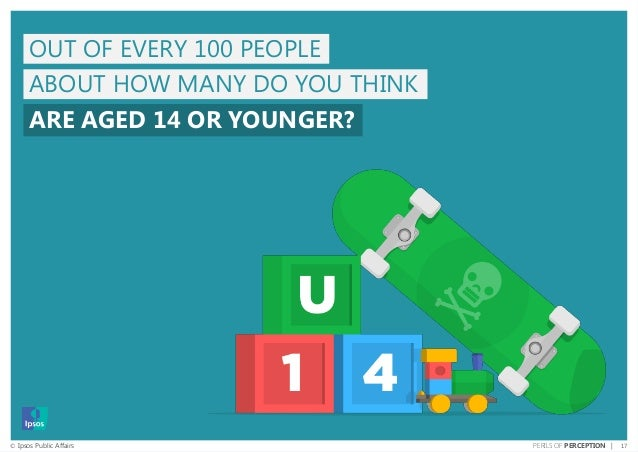 17© Ipsos Public Affairs PERILS OF PERCEPTION | OUT OF EVERY 100 PEOPLE ABOUT HOW MANY DO YOU THINK ARE AGED 14 OR YOUNGER?