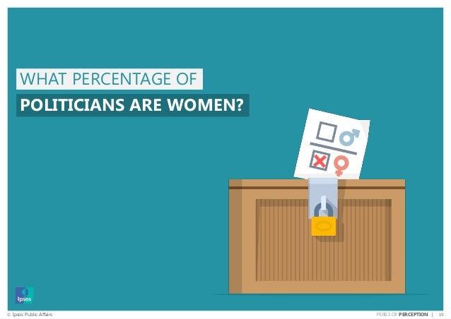 19© Ipsos Public Affairs PERILS OF PERCEPTION | WHAT PERCENTAGE OF POLITICIANS ARE WOMEN?