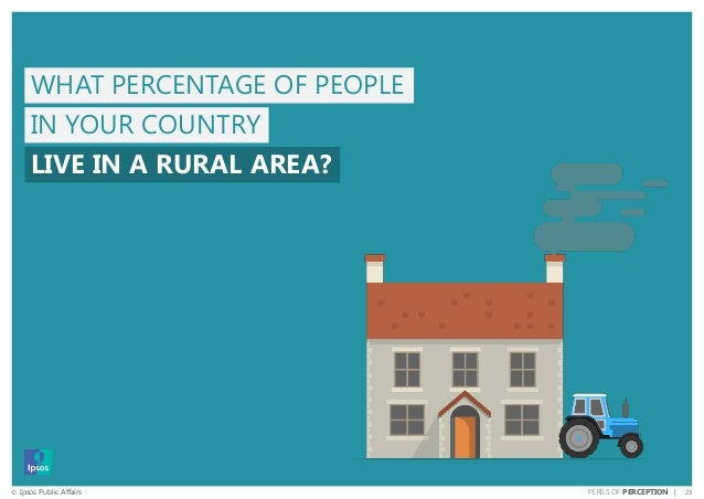 23© Ipsos Public Affairs PERILS OF PERCEPTION | IN YOUR COUNTRY LIVE IN A RURAL AREA? WHAT PERCENTAGE OF PEOPLE