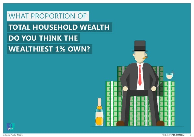 3© Ipsos Public Affairs PERILS OF PERCEPTION | WHAT PROPORTION OF TOTAL HOUSEHOLD WEALTH DO YOU THINK THE WEALTHIEST 1% OW...