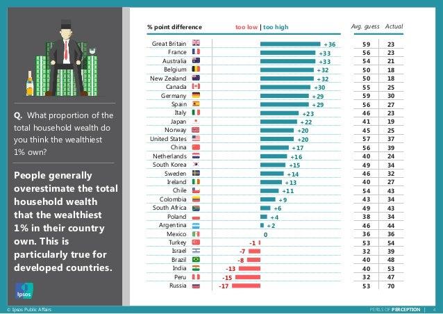 4© Ipsos Public Affairs PERILS OF PERCEPTION | +36 +33 +33 +32 +32 +30 +29 +29 +23 +22 +20 +20 +17 +16 +15 +14 +13 +11 +9 ...