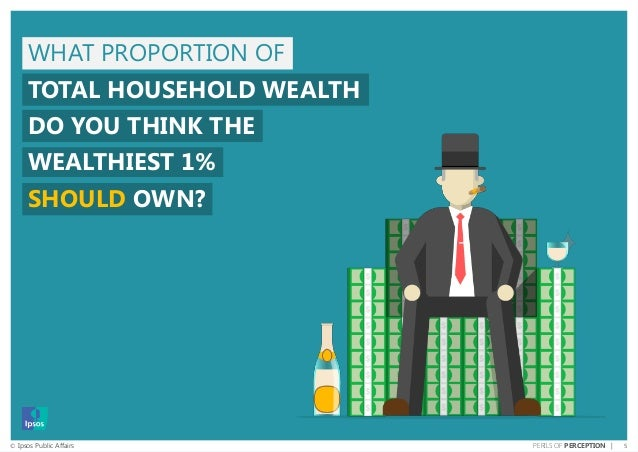 5© Ipsos Public Affairs PERILS OF PERCEPTION | WHAT PROPORTION OF TOTAL HOUSEHOLD WEALTH DO YOU THINK THE WEALTHIEST 1% SH...
