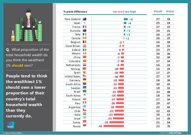 6© Ipsos Public Affairs PERILS OF PERCEPTION | +9 +6 +4 +3 +3 +1 -2 -3 -4 -6 -7 -7 -8 -10 -10 -10 -12 -13 -13 -15 -16 -17 ...