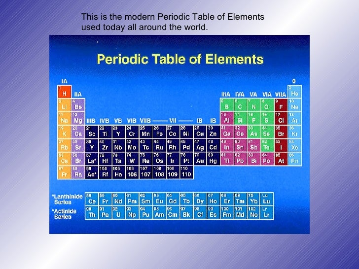 The periodic table of elements 5 this is the modern periodic table urtaz Choice Image