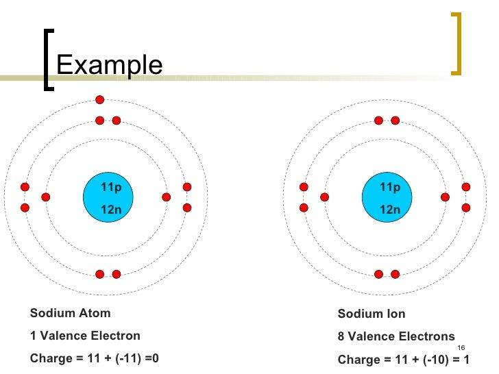 The periodic table 16 example sodium atom urtaz Images