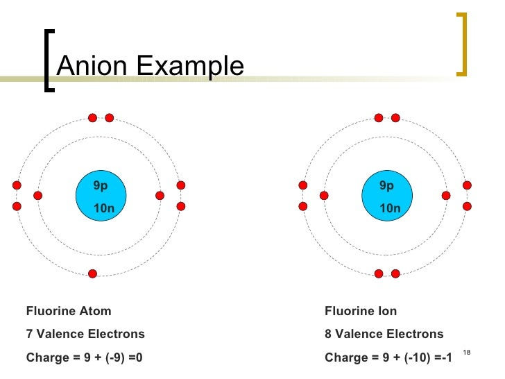 Anion exle 28 images cation definition exles video lesson the periodic table urtaz Image collections