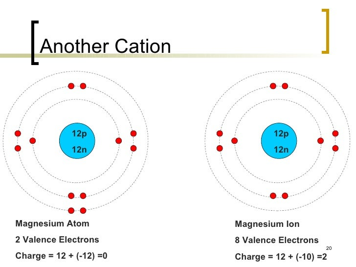 The periodic table example 20 another cation magnesium atom ccuart Choice Image
