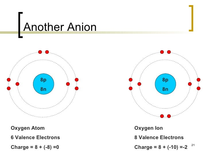 The periodic table 21 another anion oxygen atom 6 sciox Gallery