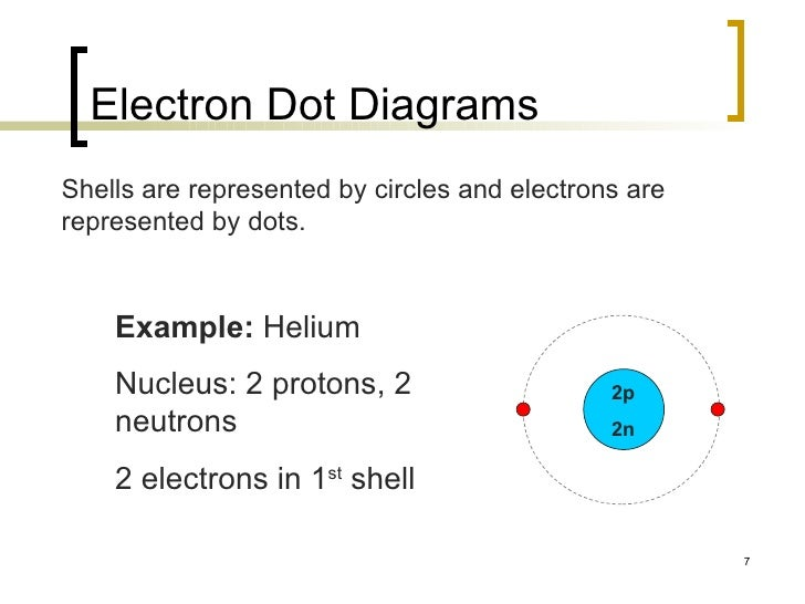electron dot diagram helium - photo #22
