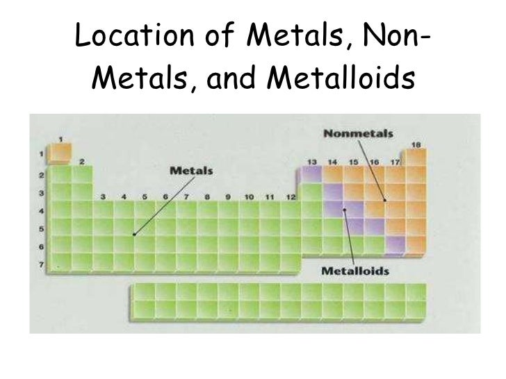 location of metals non metals and metalloids