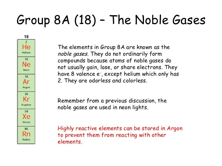 Group In The Periodic Table 110