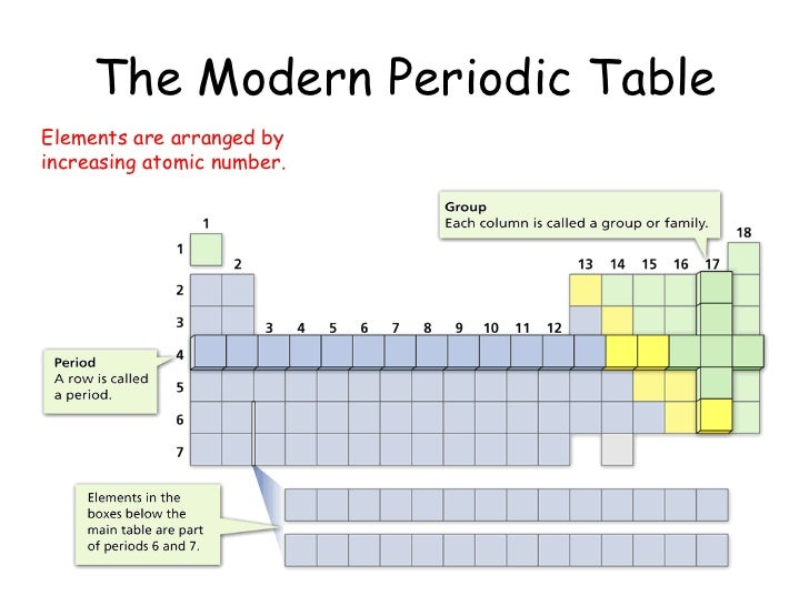 The periodic table 6 the modern periodic table elements are arranged by increasing atomic number urtaz Images