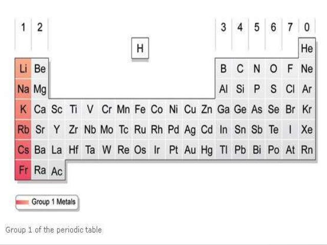 The periodic table 10 urtaz Images