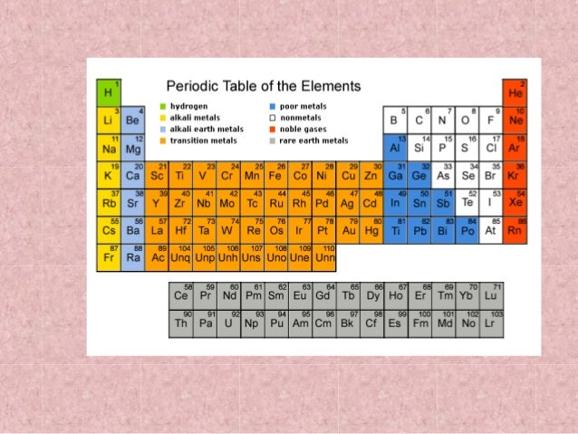 The periodic table 14 groups of elements on the periodic table urtaz Choice Image