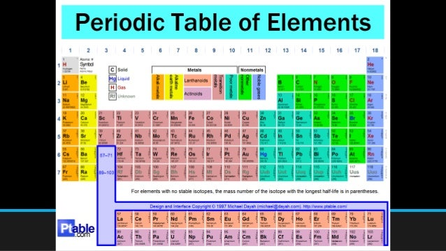 Periodic table of elements grade 7 1st quarter 7 urtaz Choice Image