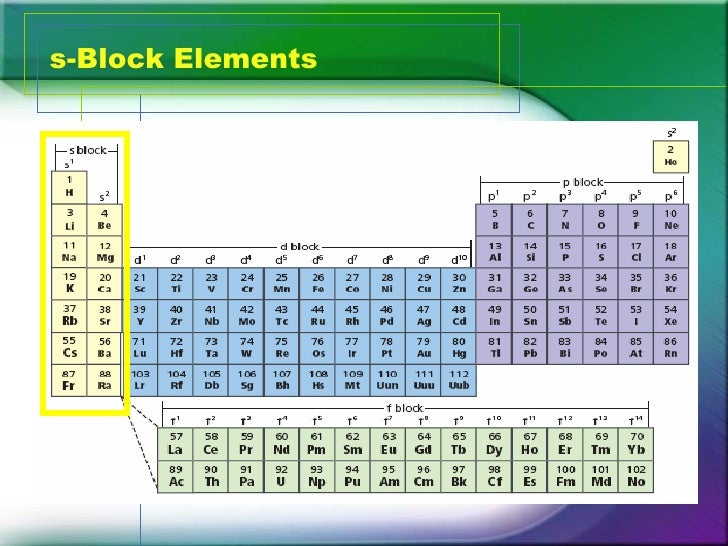 The periodic table classification s block elements urtaz Image collections