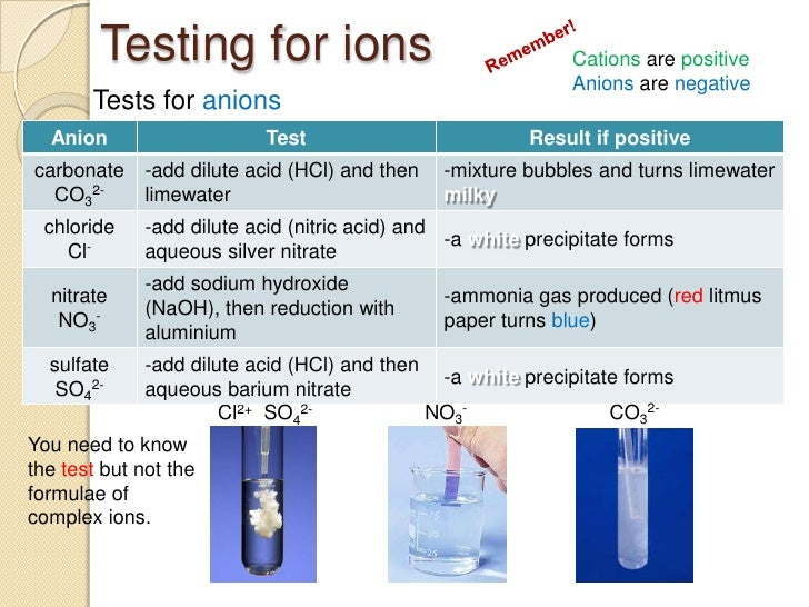 Cation and anion tests