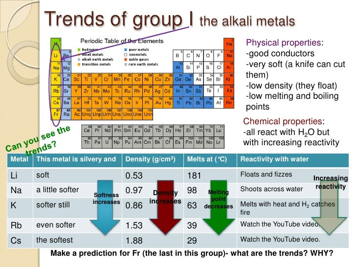 periodic table and identification of ions trends of group i the alkali metals physical properties flavorsomefo - Periodic Table Alkali Metals Reactivity