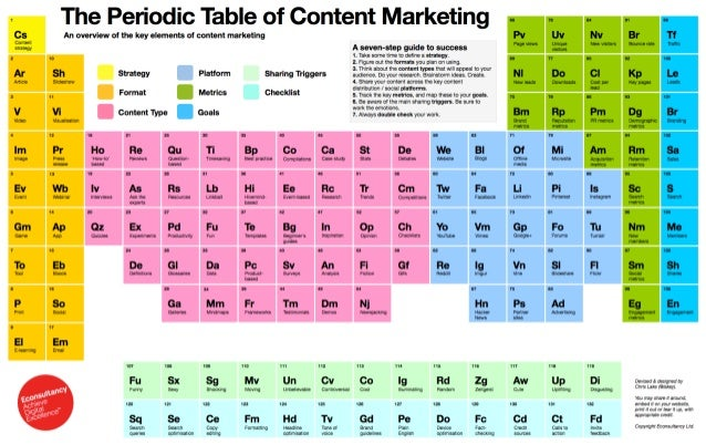 The periodic table of content marketing cs content suaiegy image ev event r nnt eieaming the periodic table of content marketing urtaz Images