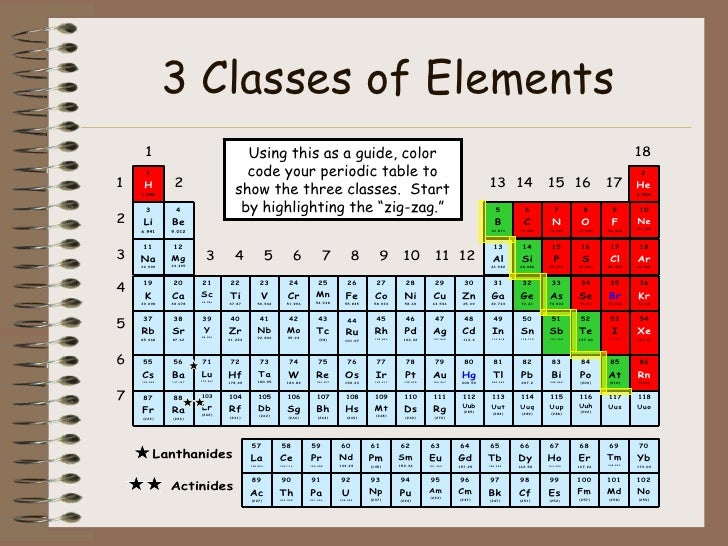 Periodic Table Elements That Are Solid At Room Temperature