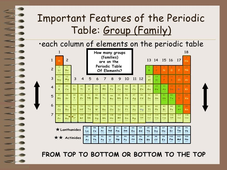 The periodic table of elements - How many elements on the periodic table ...