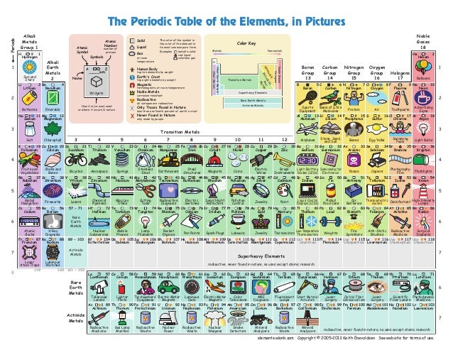 elements.wlonk.com Copyright © 2005–2013 Keith Enevoldsen See website for terms of use. AlkaliEarthMetals AlkaliMetals Tra...