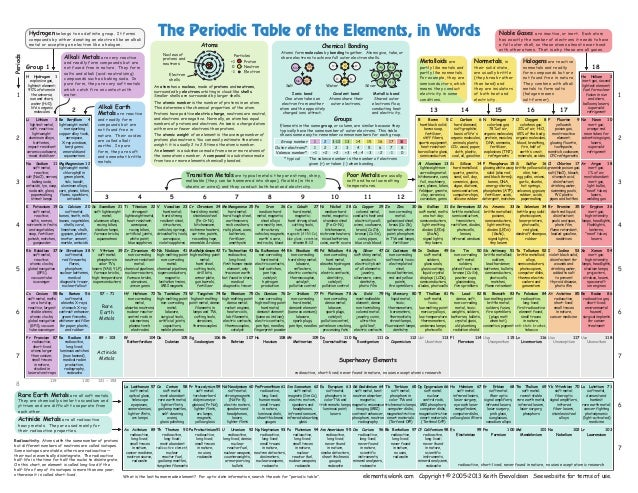 The periodic table of the elements, in pictures | 638 x 493 jpeg 167kB