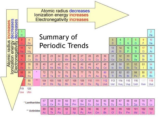 The periodic table periodic law summary ofperiodic trends urtaz Images
