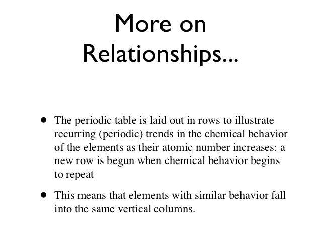 6 - Periodic Table Vertical Column