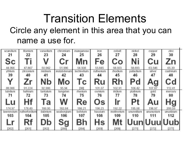 The periodic table student fill in transition elements urtaz Choice Image