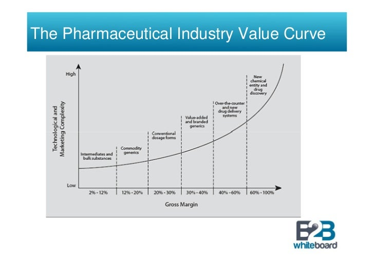 The pharmaceutical industry value curve for Value curve analysis template