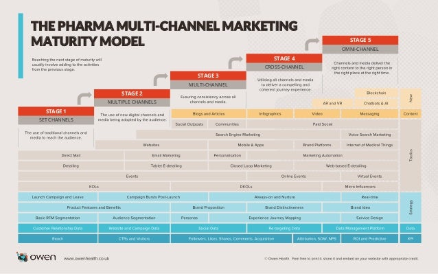 THE PHARMA MULTI-CHANNEL MARKETING MATURITY MODEL OMNI-CHANNEL CROSS-CHANNEL MULTI-CHANNEL MULTIPLE CHANNELS SET CHANNELS ...