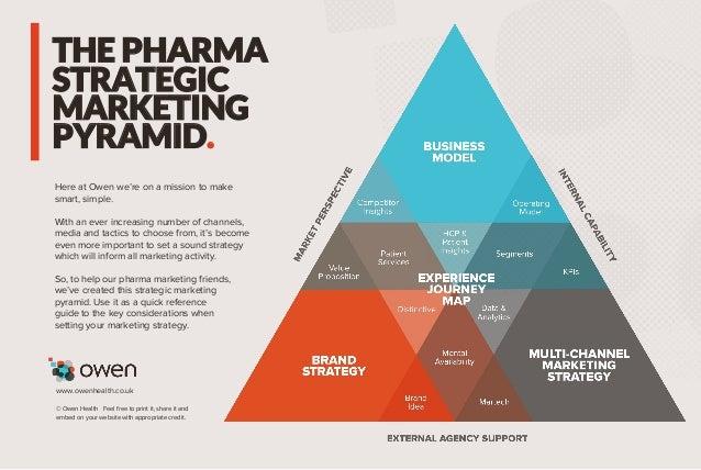 The Pharma Strategic Marketing Pyramid