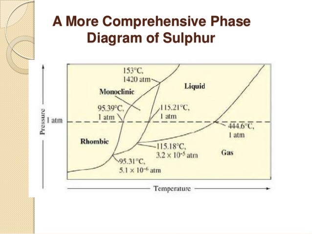 The phase rule phase diagram of sulphur 20 ccuart Choice Image
