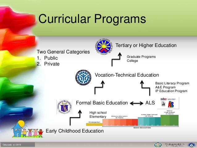 the philippine education system Learn all about the formal education system in philippines, from primary education to advanced higher learning degrees, including government learning requirements.